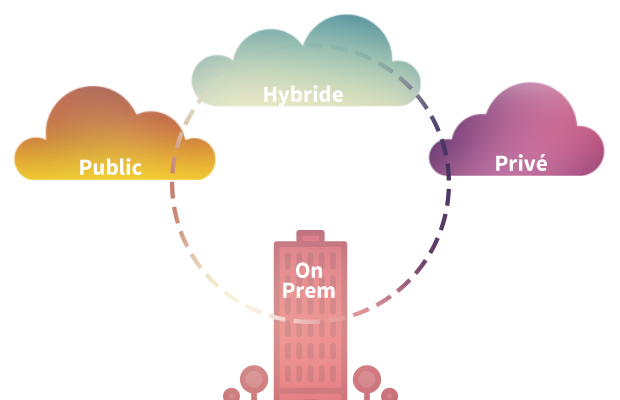 Cloud public, hybride, privé ou OnPremise